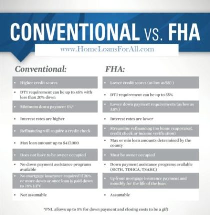 Home Loans For All, conventional loan vs FHA loan, FHA loan vs conventional loan