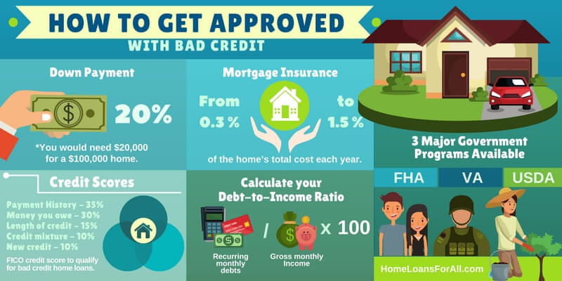 Bad Credit Home Loans Infographic