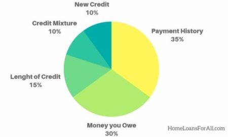 bad credit home loan- graphic