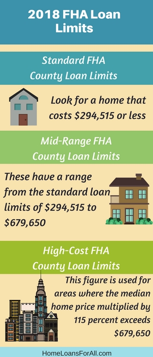 how are the 2018 fha loan limits are established