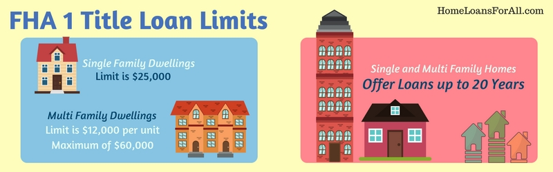 FHA 1 Title Loan Limits