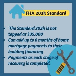 203k loan rates