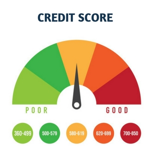 credit score colorado